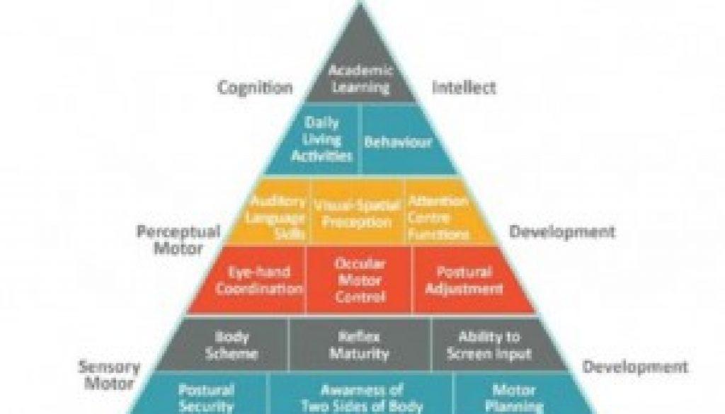 Tullius-Pyramid-of-Learning-300x285